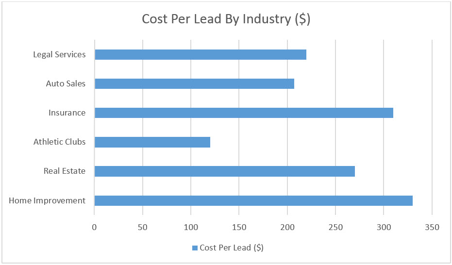 Cost Per Lead by Industry - graph