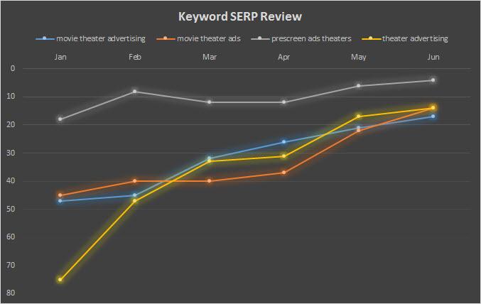 Focus screen SERP review
